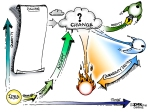 Concept Challenge: Diagram The Innovation Cycle