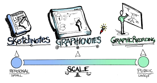 Different descriptions and scale of graphic recording