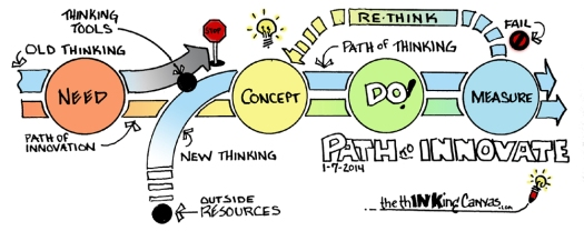 Path of innovation