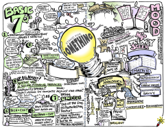 Challenge: record highights of strategic ideation session