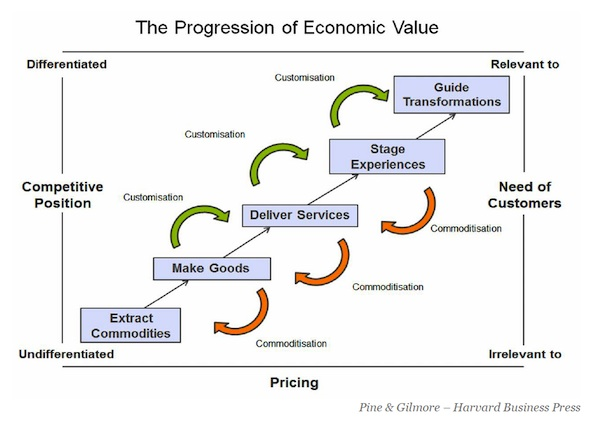 progression_economic_value