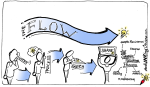 Concept Challeng: How Graphicrecording flows