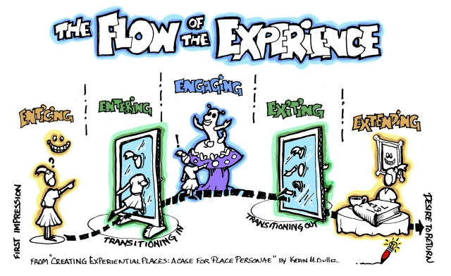 Flow of Exp